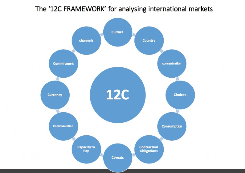 12C Framework