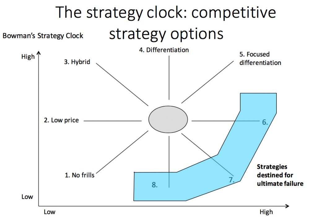 bowman strategy clock Bowman's strategy clock strategy is something that is easy to take for granted in business many business owners and managers fall into the trap of thinking that they can just roll out a great product.