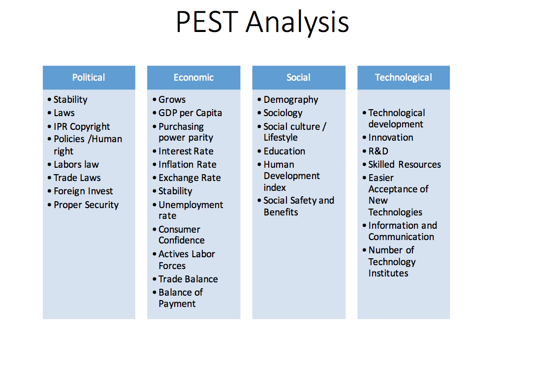 pest analysis 4 essay Mamee-double decker (m) sdn bhd analysis of the marketing programmes a) pest analysis pest analysis is a useful strategic tool for understanding market growth or decline, business position, potential and.