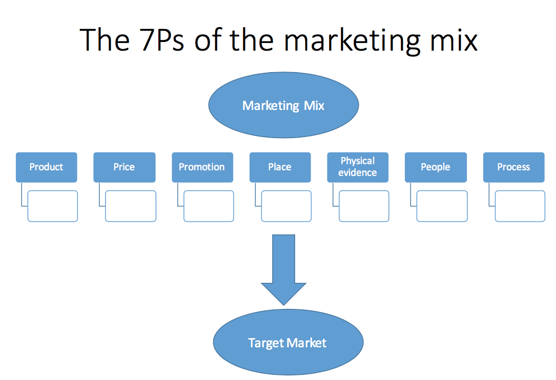 apple 7ps marketing mix Marketing, the marketing mix (4p's), and the nine p's 1684 words | 7 pages marketing is the process of planning and executing the conception, pricing, promotion, and distribution of ideas, goods, services to create exchanges that satisfy individual and organizational goals.